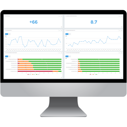 Desktop met dashboarding